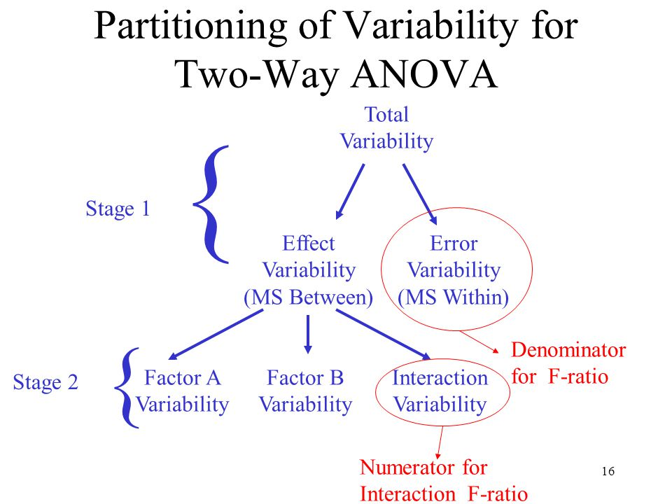 16 Partitioning of Variability for Two-Way ANOVA Total Variability Effect Variability (MS Between) Error Variability (MS Within) Factor A Variability