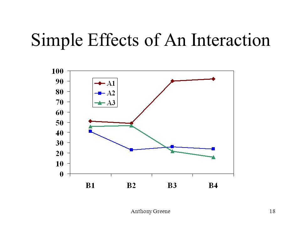 Anthony Greene18 Simple Effects of An Interaction