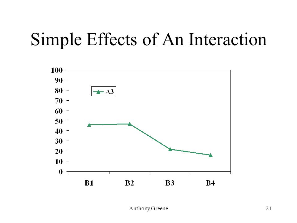 Anthony Greene21 Simple Effects of An Interaction