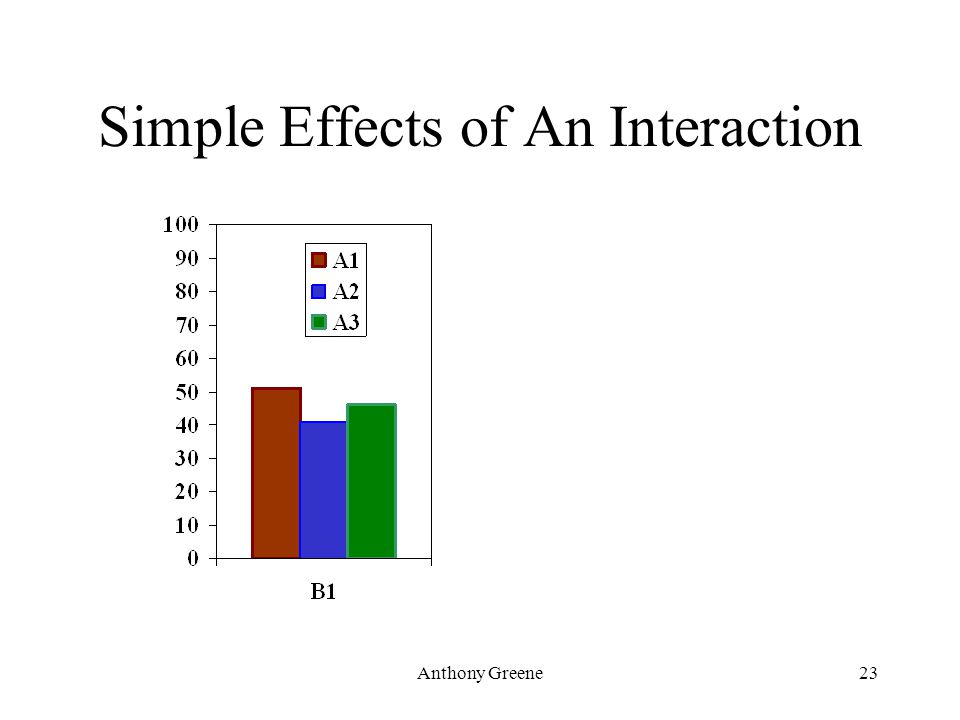 Anthony Greene23 Simple Effects of An Interaction
