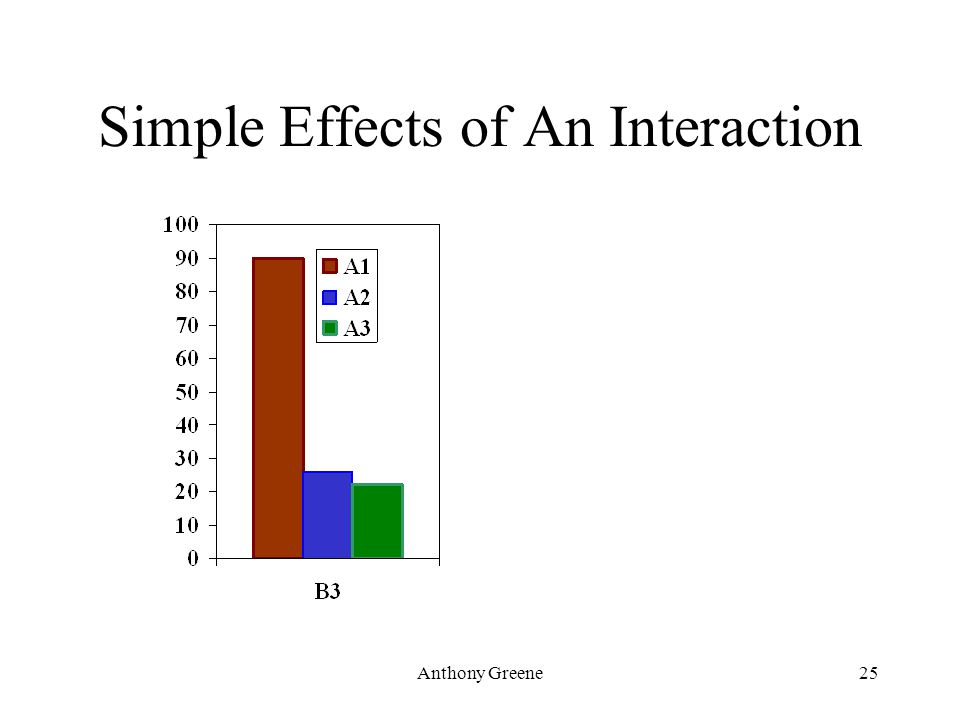 Anthony Greene25 Simple Effects of An Interaction
