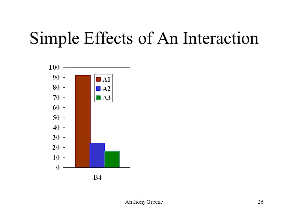 Anthony Greene26 Simple Effects of An Interaction