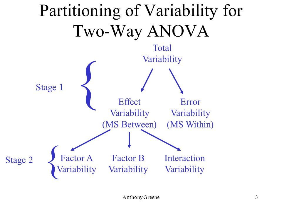 Anthony Greene3 Partitioning of Variability for Two-Way ANOVA Total Variability Effect Variability (MS Between) Error Variability (MS Within) Factor A