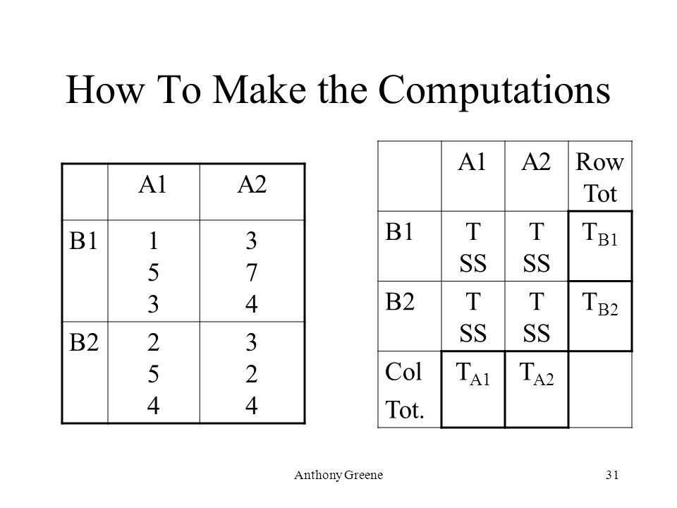 Anthony Greene31 How To Make the Computations A1A2 B1153153 374374 B2254254 324324 A1A2Row Tot B1T SS T B1 B2T SS T B2 Col Tot. T A1 T A2