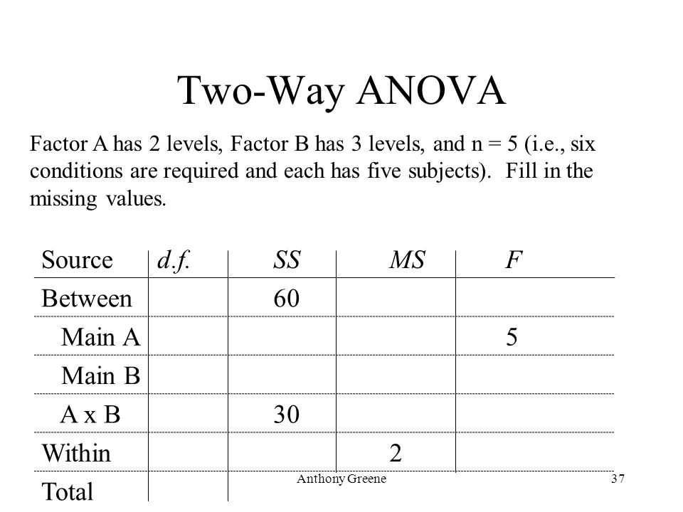 Anthony Greene37 Two-Way ANOVA Sourced.f.SSMSF Between60 Main A5 Main B A x B30 Within2 Total Factor A has 2 levels, Factor B has 3 levels, and n = 5
