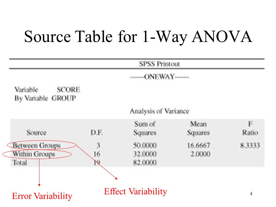 4 Source Table for 1-Way ANOVA Effect Variability Error Variability