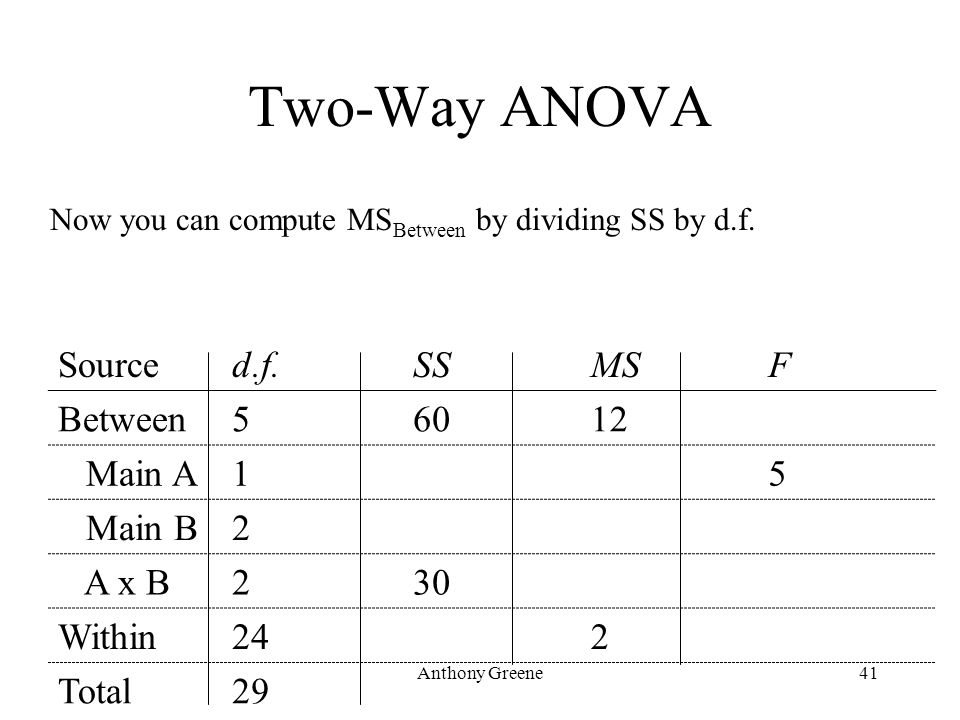 Anthony Greene41 Two-Way ANOVA Sourced.f.SSMSF Between56012 Main A15 Main B2 A x B230 Within242 Total29 Now you can compute MS Between by dividing SS