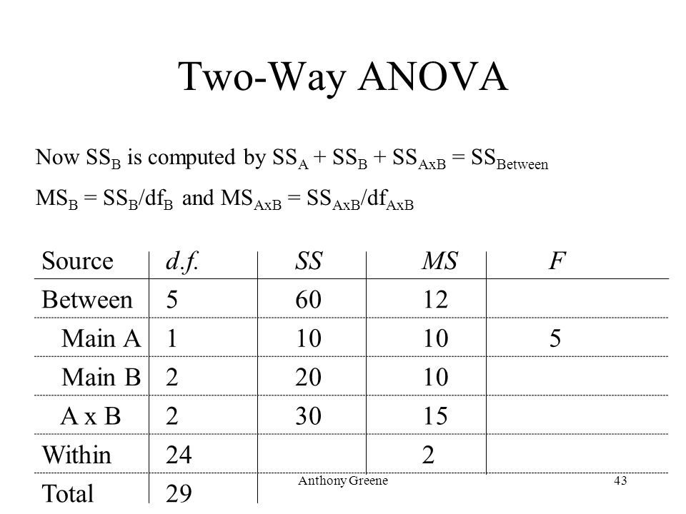 Anthony Greene43 Two-Way ANOVA Sourced.f.SSMSF Between56012 Main A110 5 Main B22010 A x B23015 Within242 Total29 Now SS B is computed by SS A + SS B +