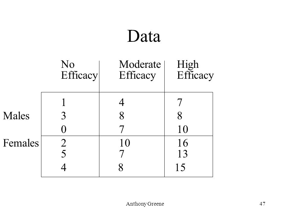Anthony Greene47 Data No Moderate High EfficacyEfficacyEfficacy 147 Males 3 88 0710 Females210 16 57 13 4 8 15