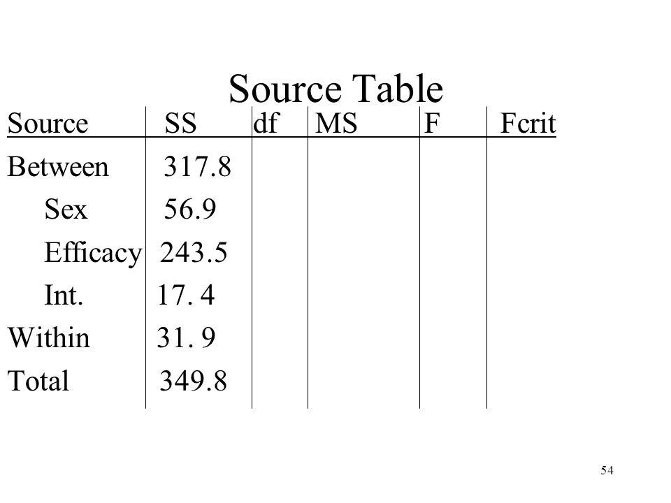 54 Source Table Source SS df MS F Fcrit Between 317.8 Sex 56.9 Efficacy 243.5 Int. 17. 4 Within 31. 9 Total 349.8