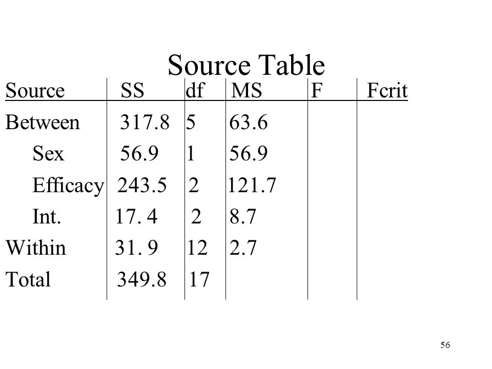 56 Source Table Source SS df MS F Fcrit Between 317.8 5 63.6 Sex 56.9 1 56.9 Efficacy 243.5 2 121.7 Int. 17. 4 2 8.7 Within 31. 9 12 2.7 Total 349.8 1
