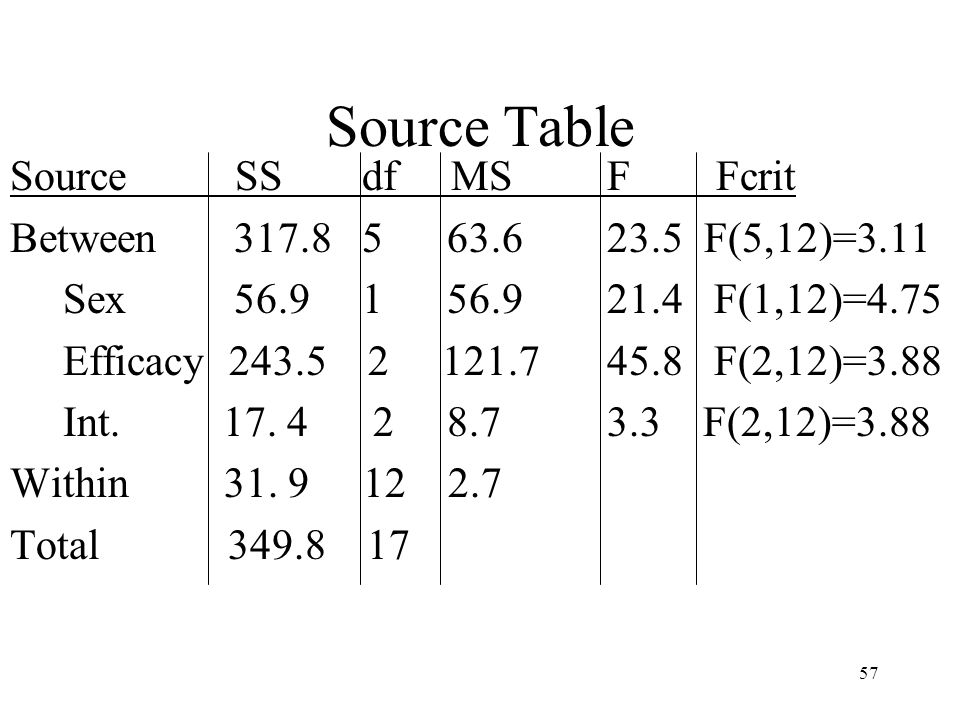 57 Source Table Source SS df MS F Fcrit Between 317.8 5 63.6 23.5 F(5,12)=3.11 Sex 56.9 1 56.9 21.4 F(1,12)=4.75 Efficacy 243.5 2 121.7 45.8 F(2,12)=3