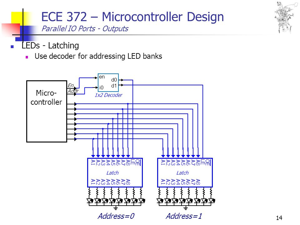 14 ECE 372 – Microcontroller Design Parallel IO Ports - Outputs LEDs - Latching Use decoder for addressing LED banks Latch OE A8A7A6A5A4A3A2A1 A8A7A6A5A4A3A2A1 LE Latch OE A8A7A6A5A4A3A2A1 A8A7A6A5A4A3A2A1 LE Micro- controller Address=0Address=1 Addr En i0 d0 d1 en 1x2 Decoder