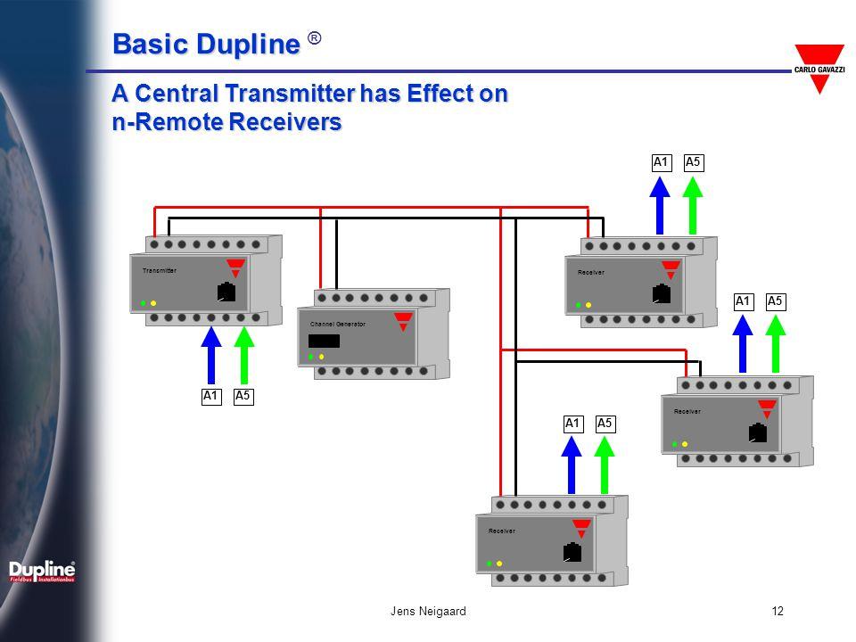 Basic Dupline Basic Dupline ® Jens Neigaard12 Receiver Channel Generator TransmitterReceiver 64 A1A5A5 A5A5 A5A5 A5A5 A Central Transmitter has Effect