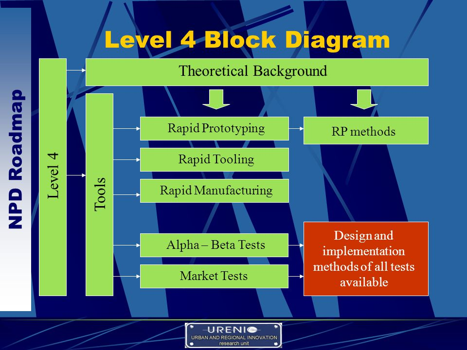 NPD Roadmap Level 4 Block Diagram Level 4 Theoretical Background Tools Rapid Prototyping Rapid Tooling Design and implementation methods of all tests available Rapid Manufacturing Alpha – Beta Tests Market Tests RP methods