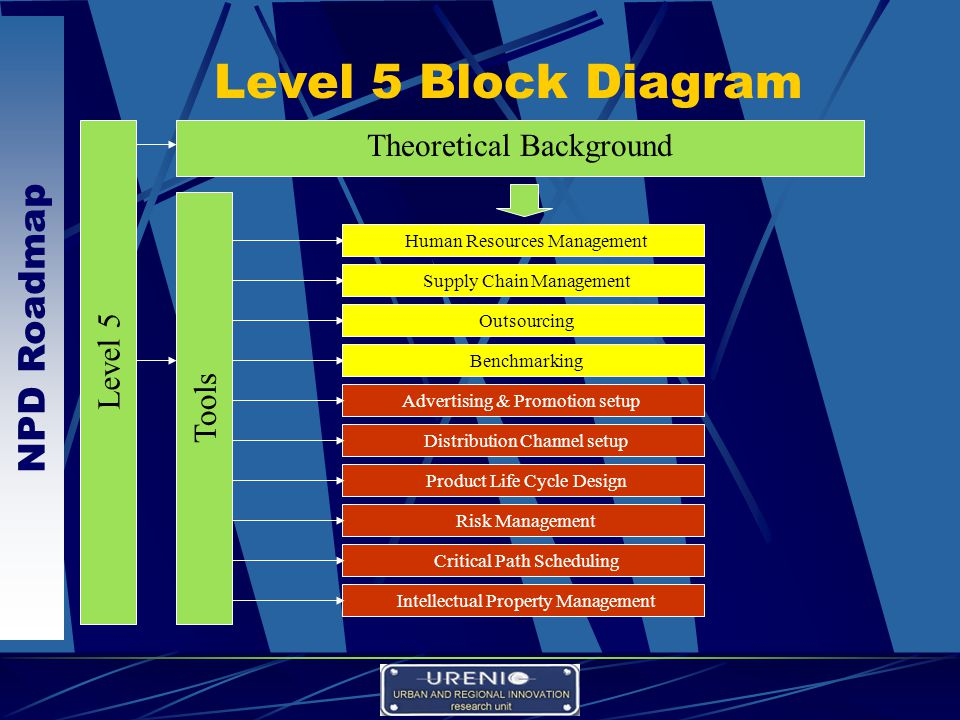 NPD Roadmap Level 5 Block Diagram Level 5 Theoretical Background Tools Supply Chain Management Outsourcing Benchmarking Advertising & Promotion setup Distribution Channel setup Product Life Cycle Design Risk Management Critical Path Scheduling Intellectual Property Management Human Resources Management