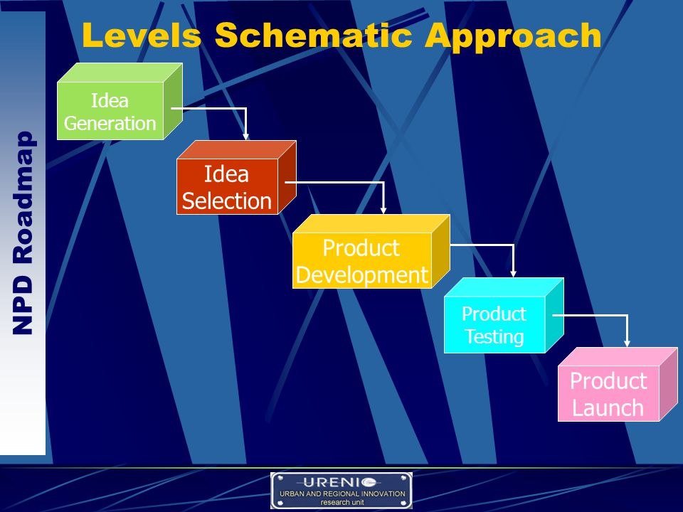 NPD Roadmap Levels Schematic Approach Idea Generation Product Testing Product Launch Idea Selection Product Development