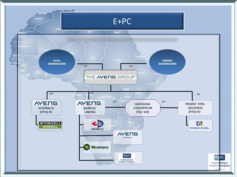 E+PC (AFRICA) LIMITED AUSTRALIA (PTY)LTD LOCAL SHAREHOLDERS FOREIGN SHAREHOLDERS MANUFACTURING 100% 75% 25% 75% 67%33% QAKAZANA CONSORTIUM (Tiso led) TRIDENT STEEL HOLDINGS (PTY)LTD