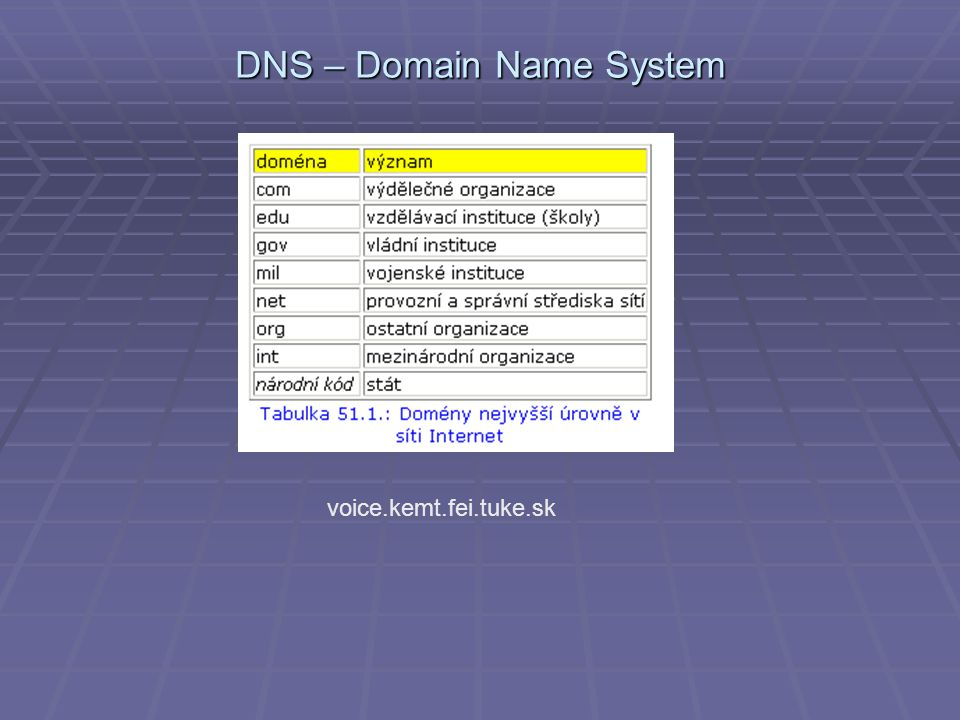 DNS – Domain Name System voice.kemt.fei.tuke.sk