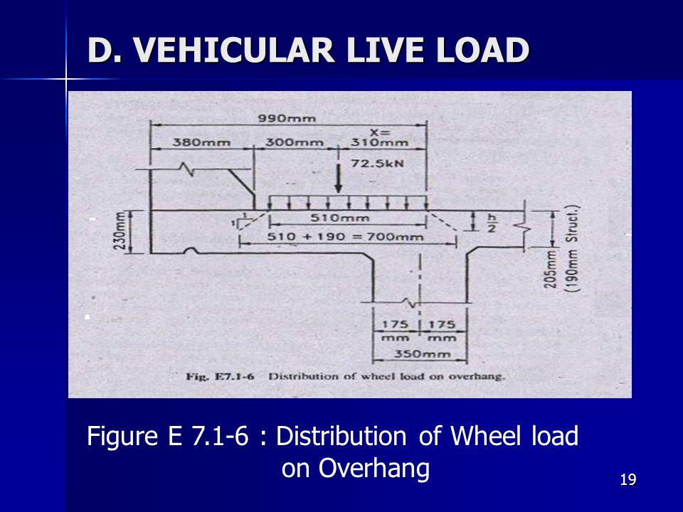 19 D. VEHICULAR LIVE LOAD Figure E 7.1-6 : Distribution of Wheel load on Overhang