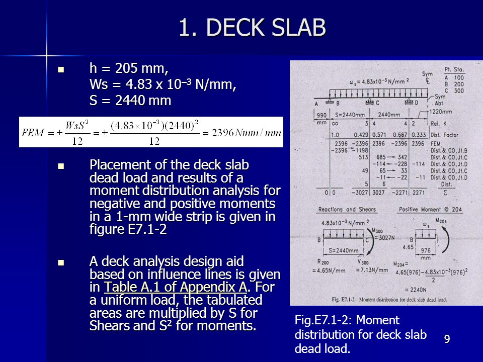 9 1. DECK SLAB h = 205 mm, h = 205 mm, Ws = 4.83 x 10 –3 N/mm, S = 2440 mm Placement of the deck slab dead load and results of a moment distribution a