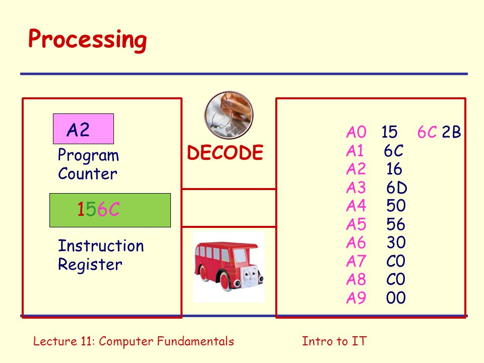 Lecture 11: Computer FundamentalsIntro to IT Processing A0 15 A1 6C A2 16 A3 6D A4 50 A5 56 A6 30 A7 C0 A8 C0 A9 00 Program Counter Instruction Register A2 DECODE 156C 6C 2B