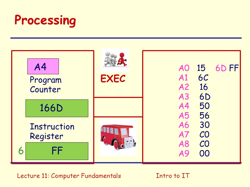 Lecture 11: Computer FundamentalsIntro to IT Processing A0 15 A1 6C A2 16 A3 6D A4 50 A5 56 A6 30 A7 C0 A8 C0 A9 00 Program Counter Instruction Register A4 EXEC 166D 6D FF FF6