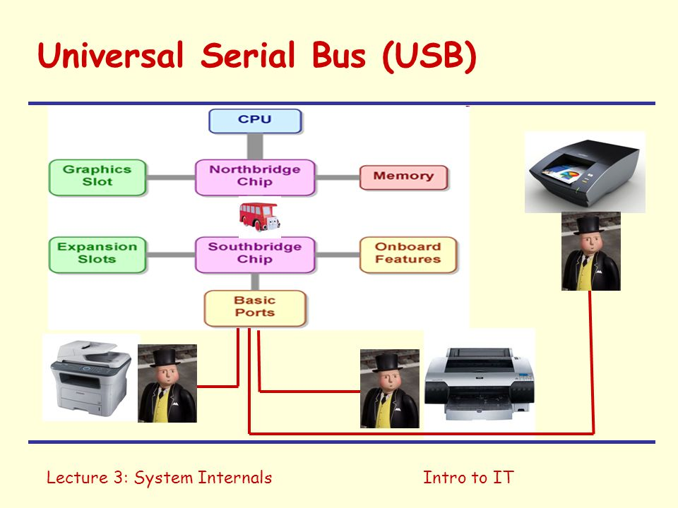 Lecture 3: System InternalsIntro to IT Universal Serial Bus (USB)