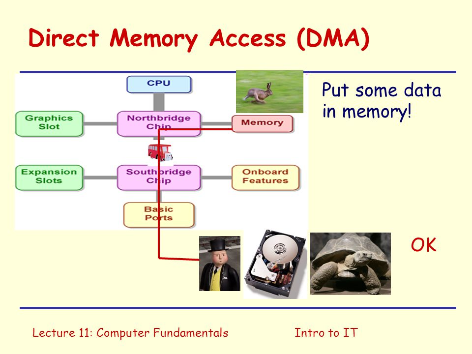 Lecture 11: Computer FundamentalsIntro to IT Direct Memory Access (DMA) Put some data in memory! OK