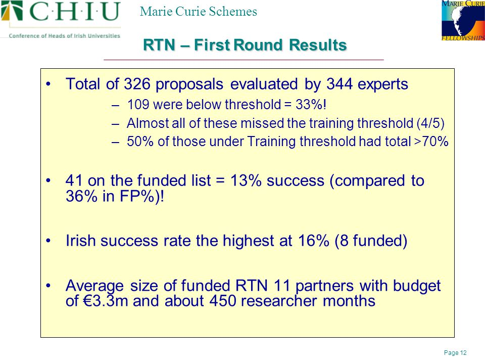 Page 12 Marie Curie Schemes Total of 326 proposals evaluated by 344 experts –109 were below threshold = 33%.