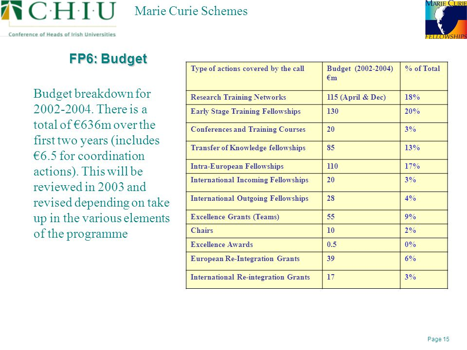 Page 15 Marie Curie Schemes FP6: Budget Budget breakdown for