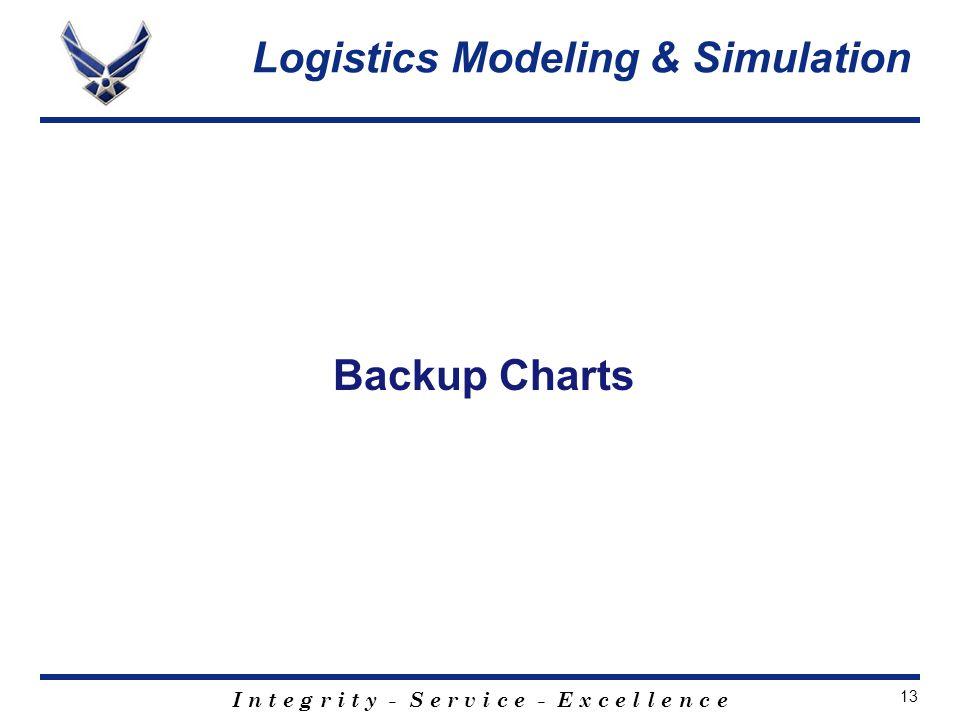 I n t e g r i t y - S e r v i c e - E x c e l l e n c e 13 Backup Charts Logistics Modeling & Simulation
