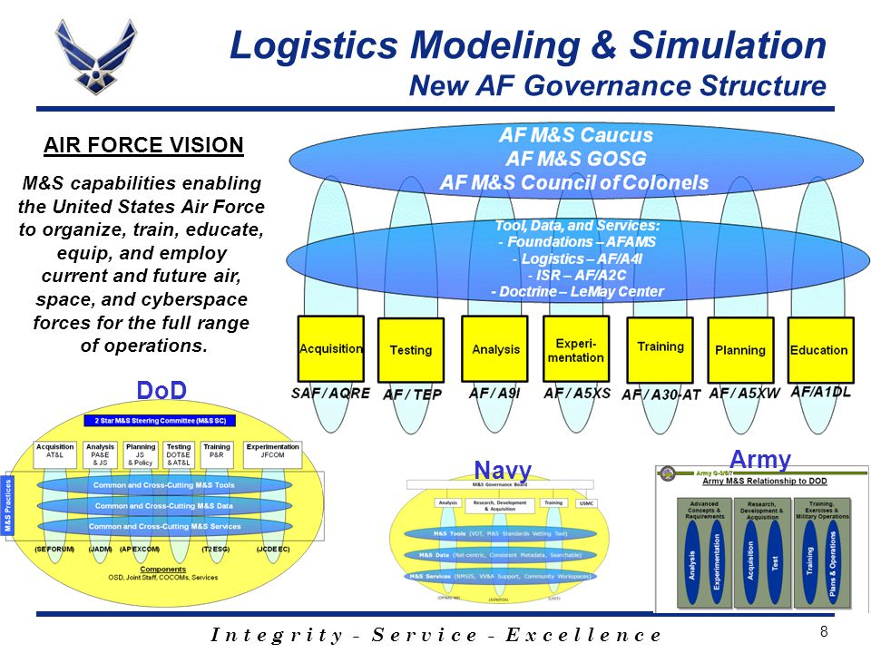 I n t e g r i t y - S e r v i c e - E x c e l l e n c e 8 AIR FORCE VISION M&S capabilities enabling the United States Air Force to organize, train, educate, equip, and employ current and future air, space, and cyberspace forces for the full range of operations.