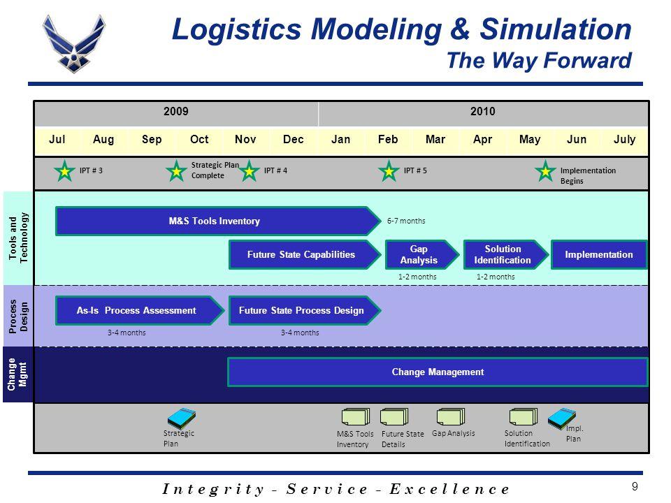 I n t e g r i t y - S e r v i c e - E x c e l l e n c e 9 Gap Analysis As-Is Process Assessment Strategic Plan Complete JulAugSepOctNovDecJanFebMarAprMayJunJuly 20092010 3-4 months IPT # 3 1-2 months M&S Tools Inventory Strategic Plan Future State Details Gap Analysis Impl.