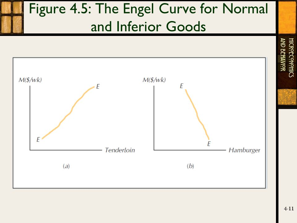 4-11 Figure 4.5: The Engel Curve for Normal and Inferior Goods
