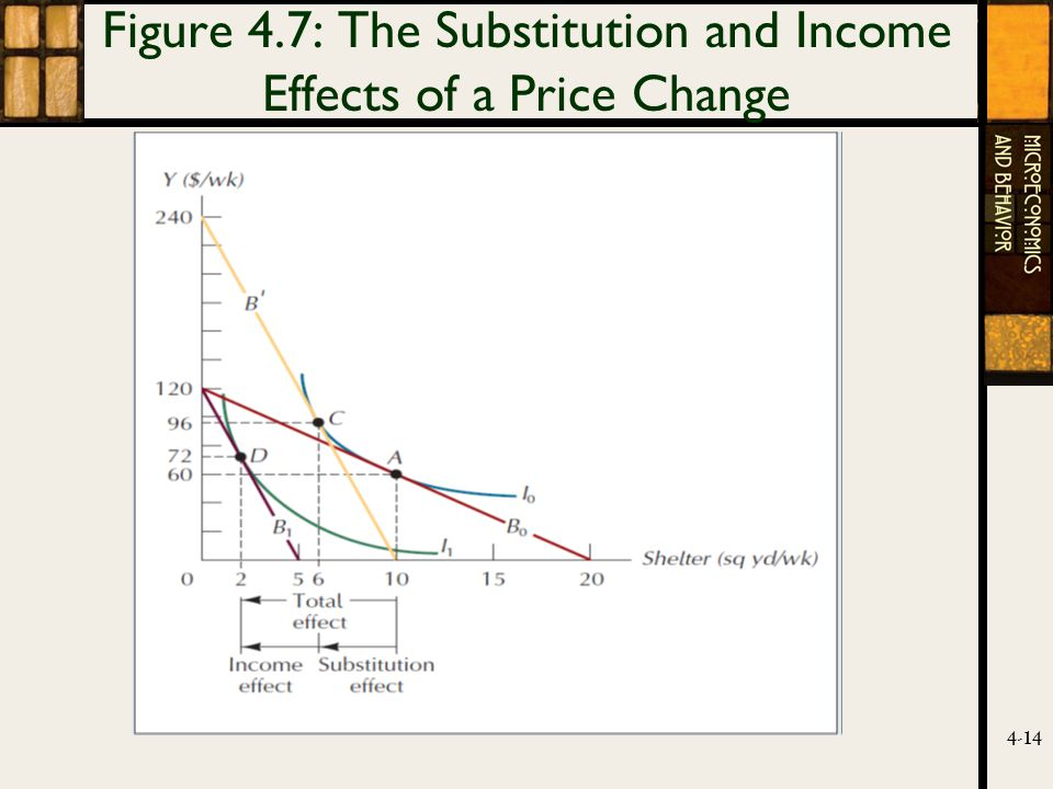 4-14 Figure 4.7: The Substitution and Income Effects of a Price Change