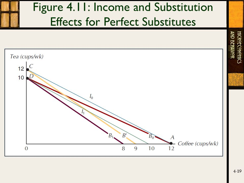 4-19 Figure 4.11: Income and Substitution Effects for Perfect Substitutes
