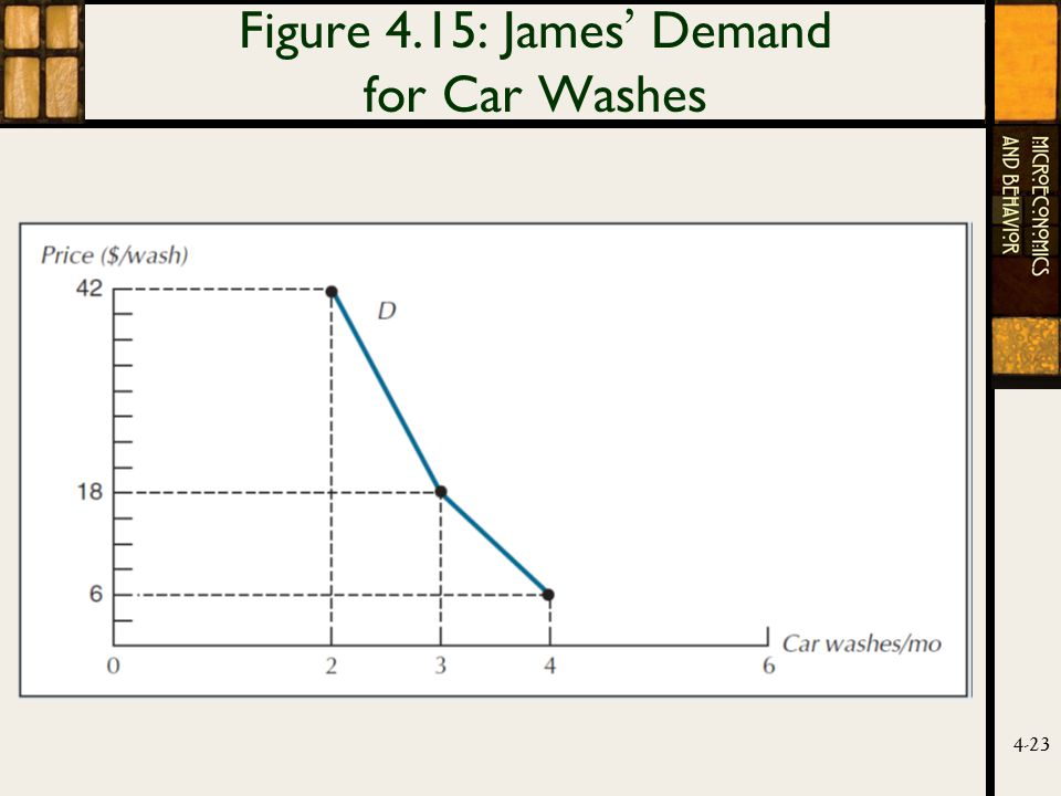 4-23 Figure 4.15: James ' Demand for Car Washes