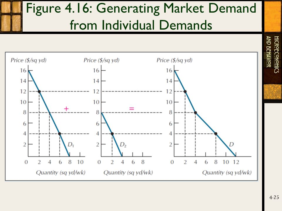 4-25 Figure 4.16: Generating Market Demand from Individual Demands