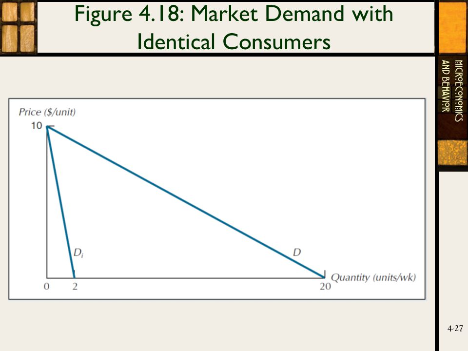 4-27 Figure 4.18: Market Demand with Identical Consumers