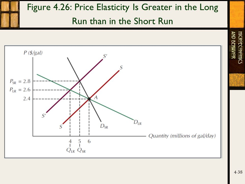 4-38 Figure 4.26: Price Elasticity Is Greater in the Long Run than in the Short Run