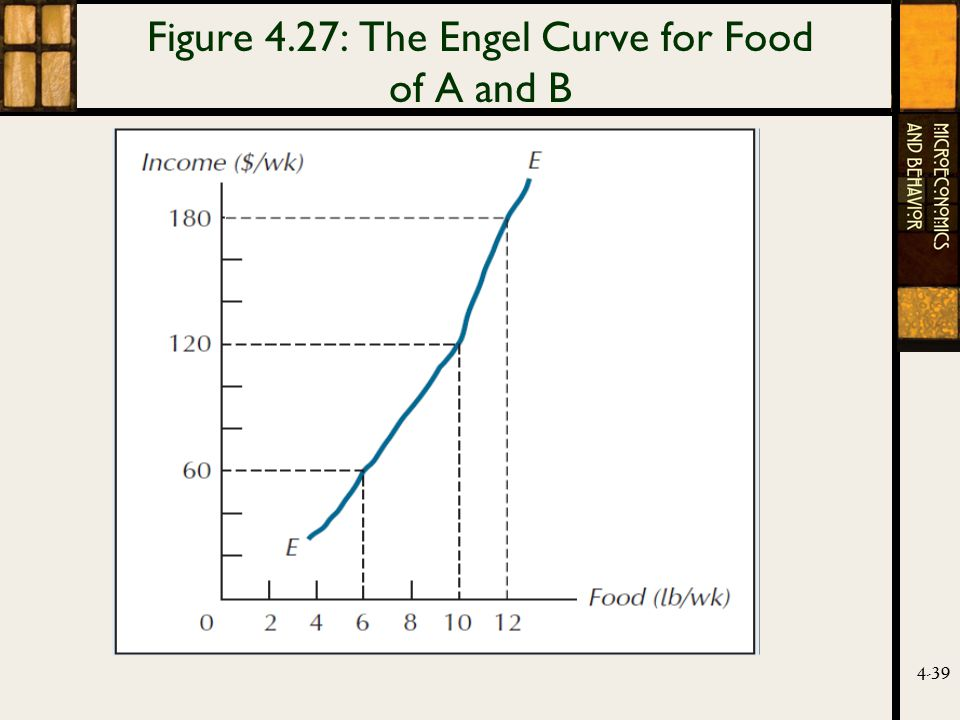 4-39 Figure 4.27: The Engel Curve for Food of A and B