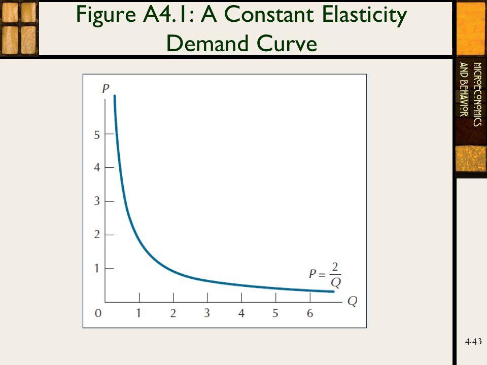 4-43 Figure A4.1: A Constant Elasticity Demand Curve