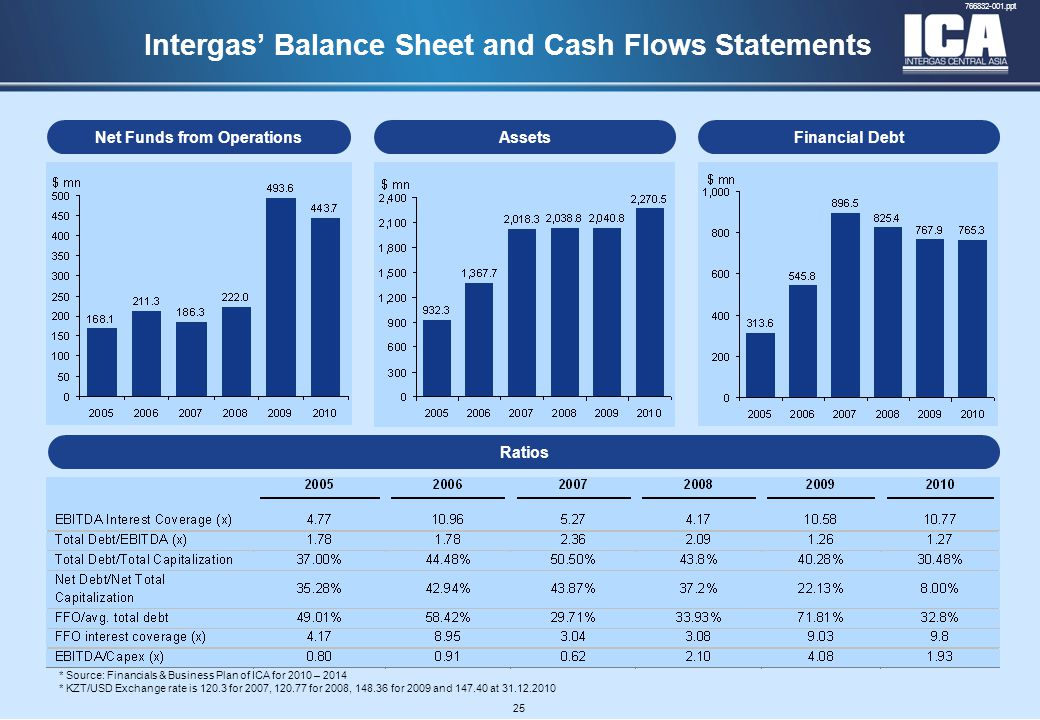 A4 FORMAT Please don't change page set up to A3, print to A3 paper and fit to scale 766832-001.ppt 25 Intergas' Balance Sheet and Cash Flows Statements AssetsFinancial DebtNet Funds from Operations Ratios * Source: Financials & Business Plan of ICA for 2010 – 2014 * KZT/USD Exchange rate is 120.3 for 2007, 120.77 for 2008, 148.36 for 2009 and 147.40 at 31.12.2010