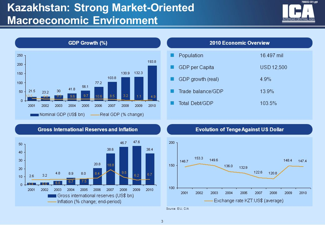 A4 FORMAT Please don't change page set up to A3, print to A3 paper and fit to scale 766832-001.ppt 3 Kazakhstan: Strong Market-Oriented Macroeconomic Environment Source: EIU, CIA GDP Growth (%) Gross International Reserves and Inflation Population16.497 mil GDP per CapitaUSD 12,500 GDP growth (real)4.9% Trade balance/GDP13.9% Total Debt/GDP103.5% 2010 Economic Overview Evolution of Tenge Against US Dollar