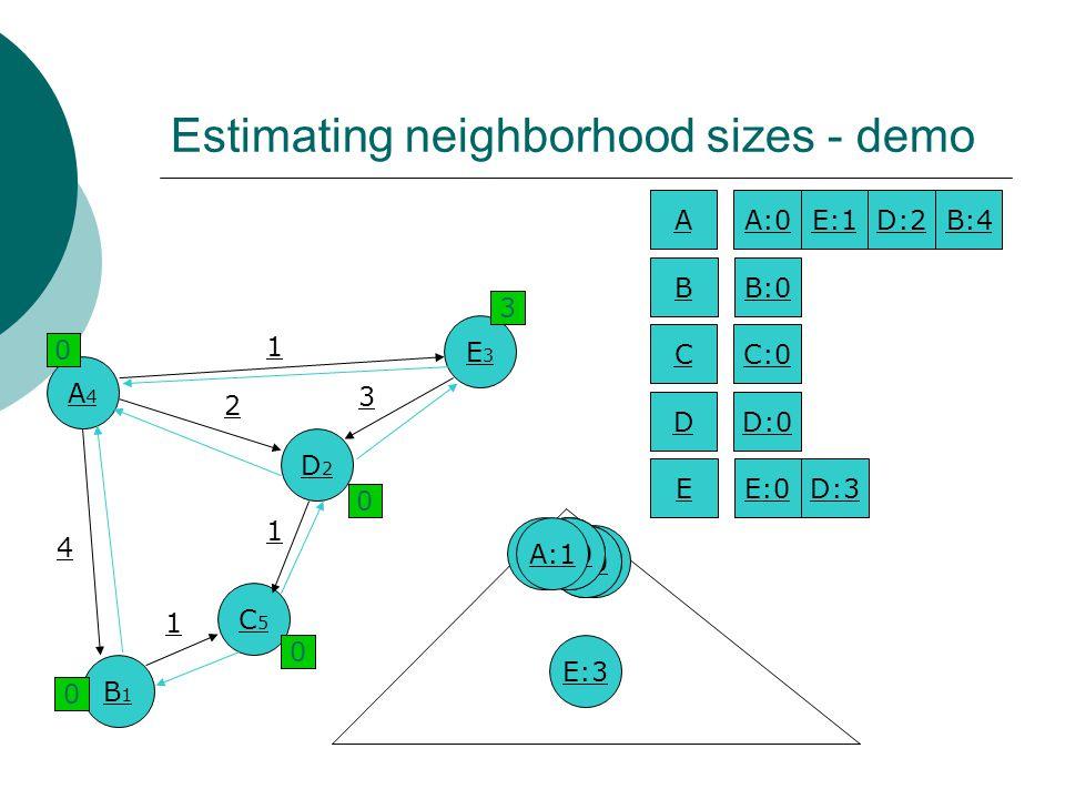 B1B1 ∞ Estimating neighborhood sizes - demo A4A4 D2D2 C5C5 E3E3 1 2 4 3 1 1 B:0 AA:0E:1D:2B:4 BB:0 CC:0 DD:0 EE:0D:3 A:4 D:0 A:2 E:3 E:0 A:0 C:0 A:1 ∞4 0 ∞ ∞ ∞ 21 0 03 0 0