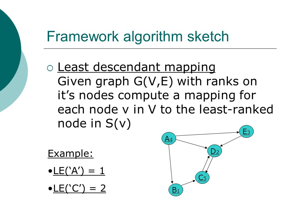Framework algorithm sketch  Least descendant mapping Given graph G(V,E) with ranks on it's nodes compute a mapping for each node v in V to the least-ranked node in S(v) A4A4 D2D2 C5C5 B1B1 E3E3 Example: LE('A') = 1 LE('C') = 2