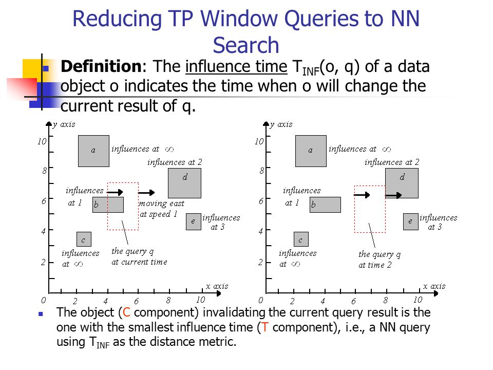 Reducing TP Window Queries to NN Search Definition: The influence time T INF (o, q) of a data object o indicates the time when o will change the curre