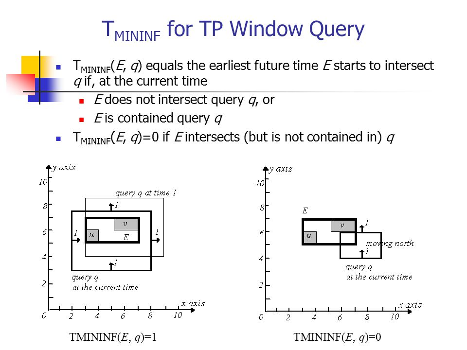T MININF for TP Window Query T MININF (E, q) equals the earliest future time E starts to intersect q if, at the current time E does not intersect quer