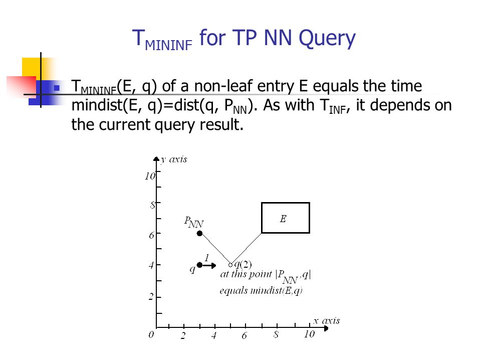 T MININF for TP NN Query T MININF (E, q) of a non-leaf entry E equals the time mindist(E, q)=dist(q, P NN ). As with T INF, it depends on the current